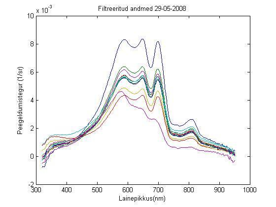 Joonis 1. Peipsi järve peegeldumisteguri mõõtmise tulemused 29.05.2008