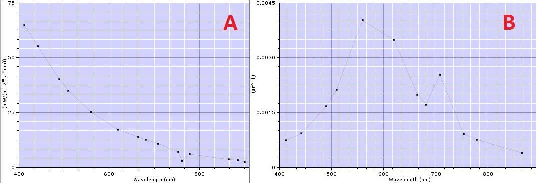 Joonis 2. Satelliitsensori MERIS spekter mõõdetuna (A) ja pärast atmosfääri mõju eemaldamist (B)