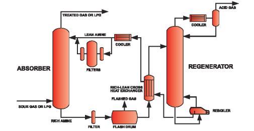 Amiine kasutatakse ka CO2 ja H2S eemaldamiseks heitgaasidest.
