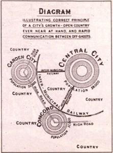 E. Howardi linna arengut puudutav diagramm. Allikas: Wikimedia Commons.